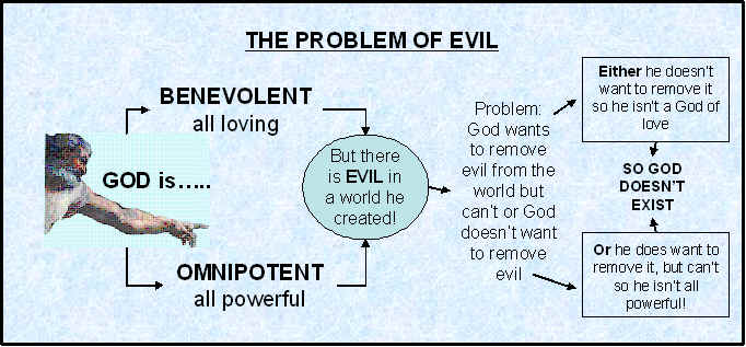 problem of evil essay plan custom paper help  problem of evil essay plan existence of god and the problem of evil essaysexistence of god